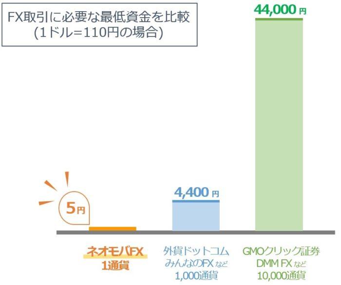 ネオモバFXは5円からFX取引できるため超低リスクで始めることができる