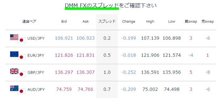 DMM FXは取引手数料が安い